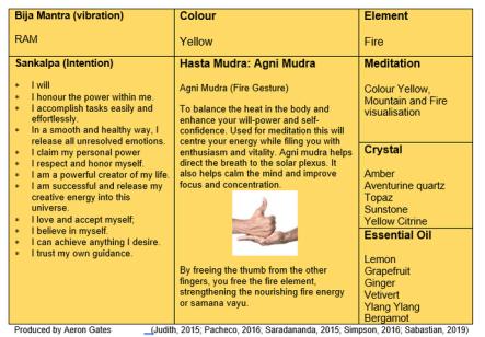 manipura-table