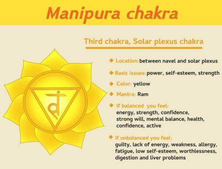 solar-plexus-chakra-e1527104730486
